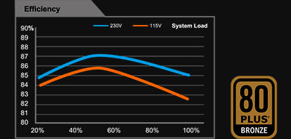 Fuente de Poder Gigabyte GP-P450B 450W ATX 12V v2.31 80 PLUS BRONZE Certificada Non-Modular Active PFC Power Supply